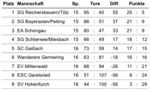 Tabelle Bezirksliga Süd 13/14